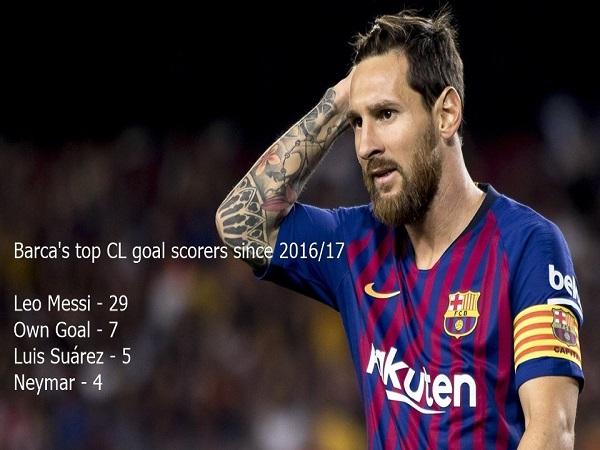 Barca muốn vô địch Champions League