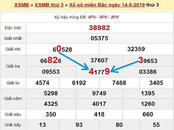 Soi cầu, dự đoán XSMB thứ 4 ngày 15/5/2019