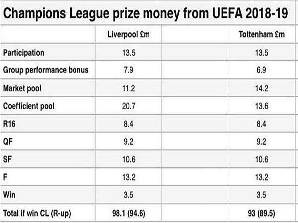 Liverpool rủng rỉnh tiền đi chợ khi vô địch Champions League