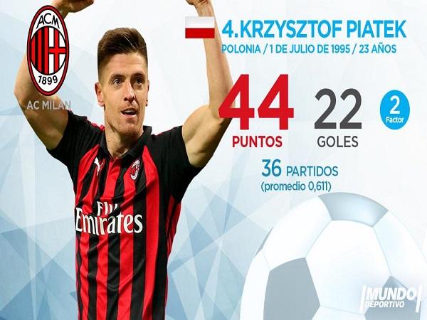 Krzysztof Piatek kết thúc mùa giải với vị trí thứ 4