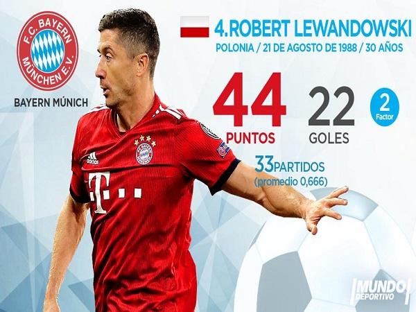 Robert Lewandowski tiếp tục có một mùa giải xuất sắc