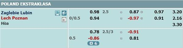 Zaglebie-Lubin-vs-Lech-Poznan-odds