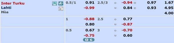 Tỷ lệ kèo giữa Inter Turku vs Lahti