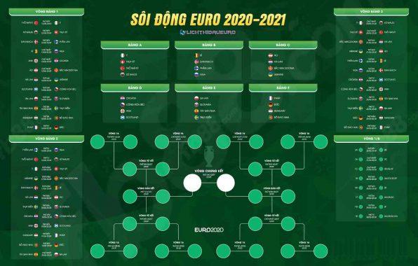 Lịch thi đấu các trận tứ kết, bán kết và chung kết EURO 2021