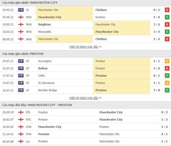 Tỷ lệ kèo bóng đá giữa Man City vs Preston