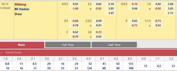 Tỷ lệ kèo bóng đá giữa Elfsborg vs Hacken
